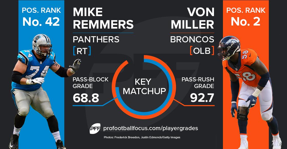 Von Miller versus Mike Remmers