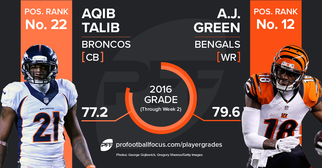 A.J. Green vs. Aqib Talib