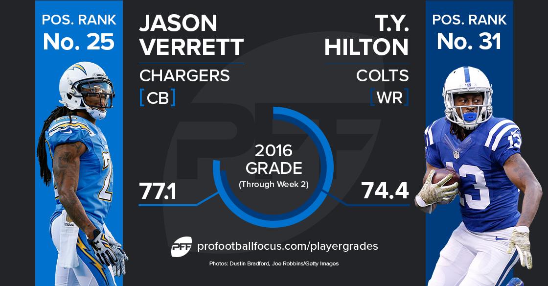 Jason Verrett vs. T.Y. Hilton