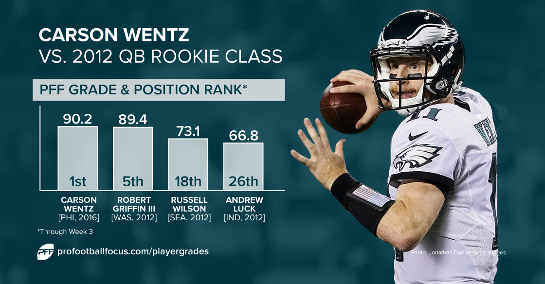 Carson Wentz Is Off To The Best Start By A Rookie Qb In The Pff