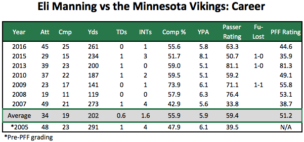 Eli Manning vs Vikings