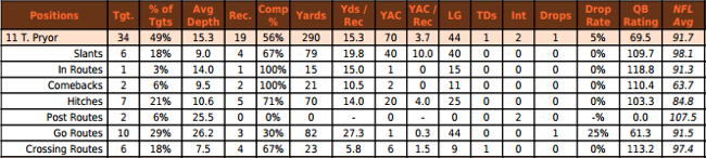 Terrelle Pryor receiving routes