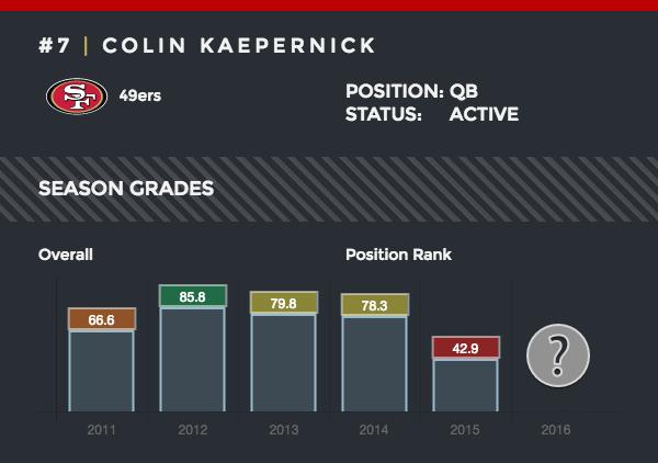 Colin Kaepernick season grades