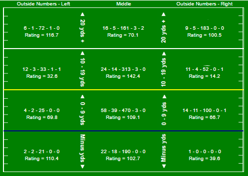 Armstrong Chart First Seven Games