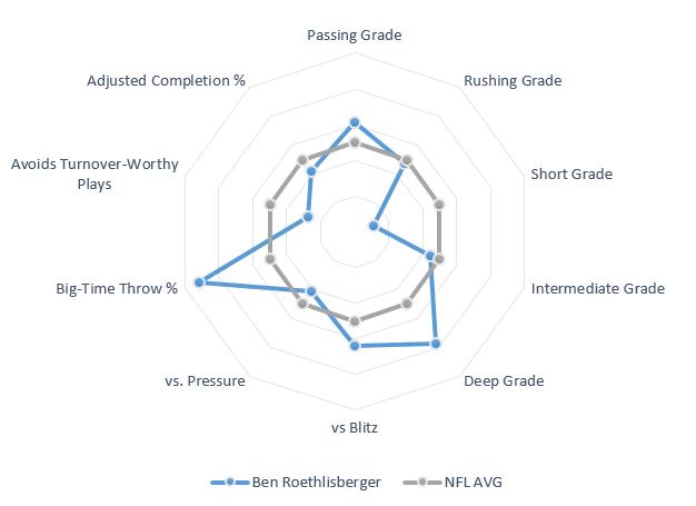 Ben Roethlisberger spider chart