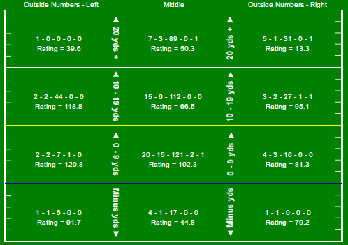 hornibrook-passing-chart