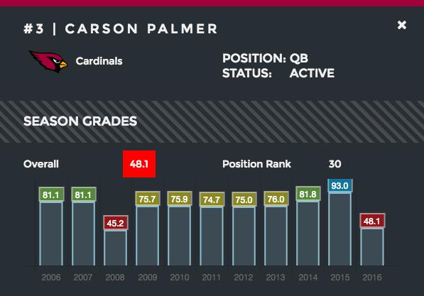 Carson Palmer season grades