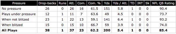 Raiders QB Derek Carr vs pressure