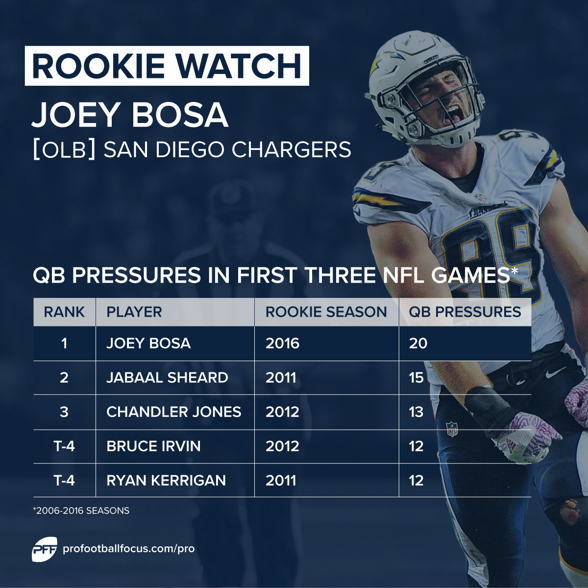 bosa_rookie-watch