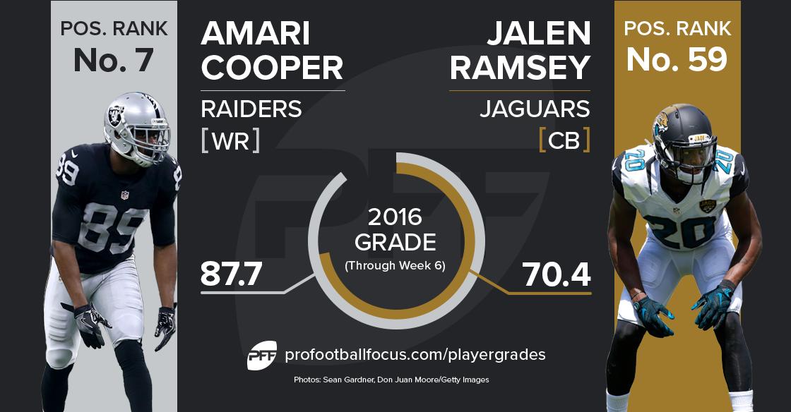 Amari Cooper v Jalen Ramsey