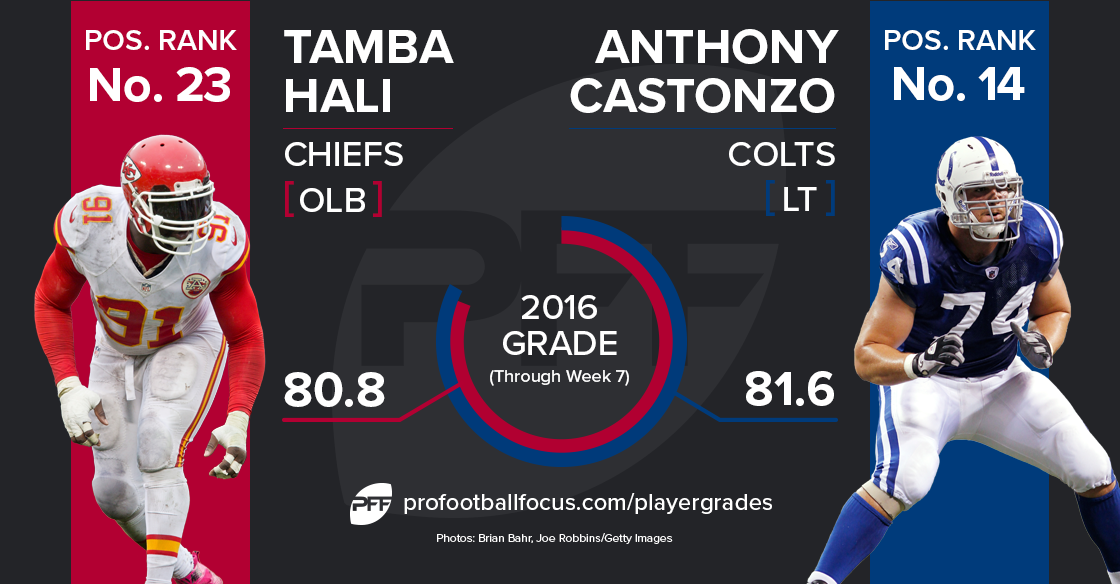 Tamba Hali vs Anthony Castanzo