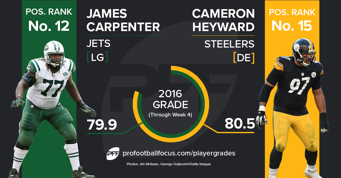 Cam Heyward vs James Carpenter