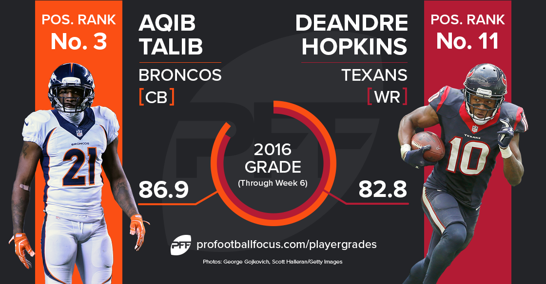 hopkins-talib_player-matchup