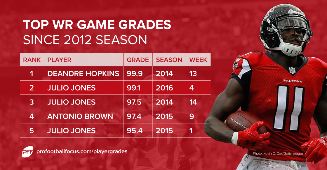 Julio Jones season grades