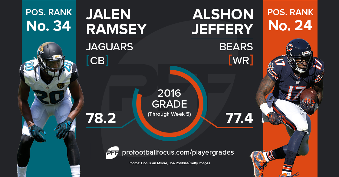 Jalen Ramsey vs Alshon Jeffery