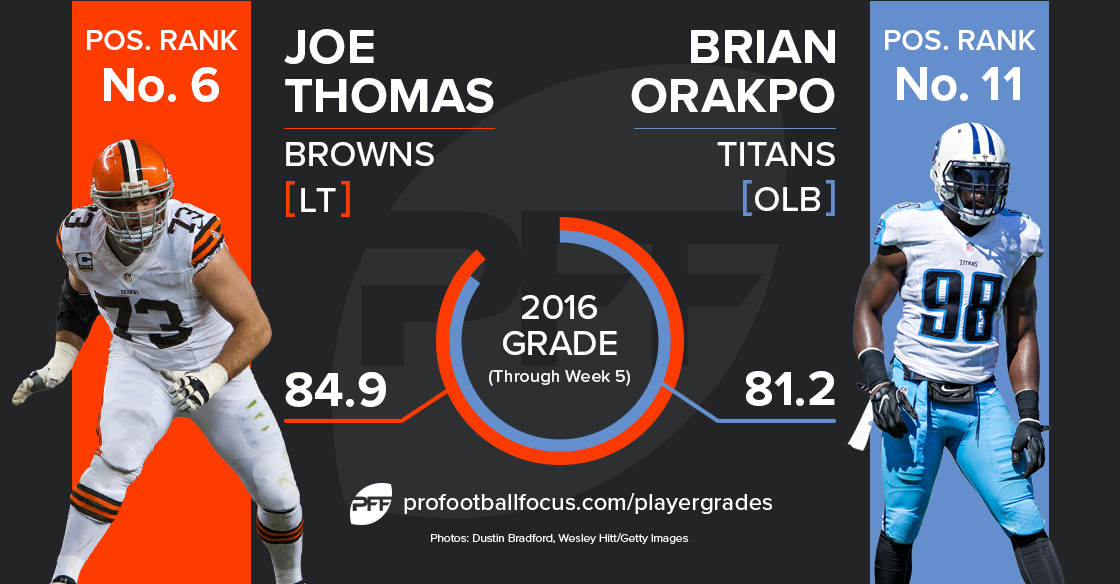 Joe Thomas vs Brian Orakpo