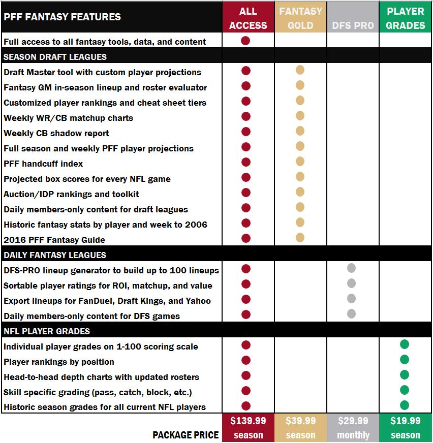 PFF fantasy comparison
