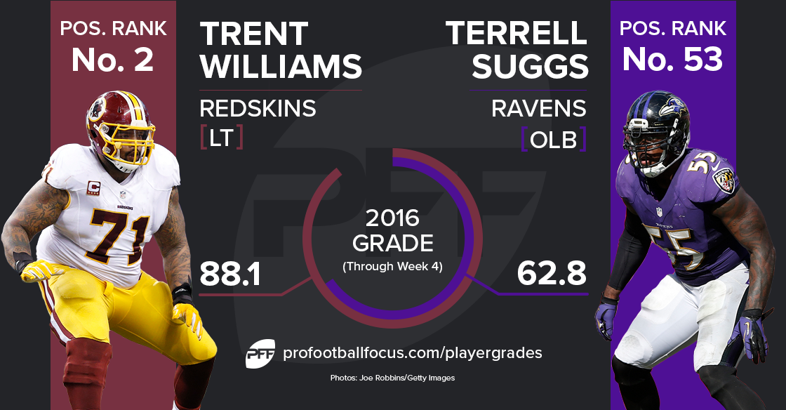 Trent Williams vs Terrell Suggs