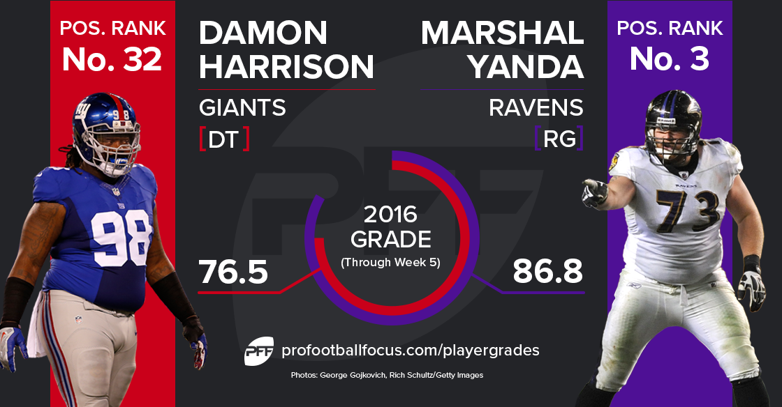 Damon Harrison vs Marshal Yanda