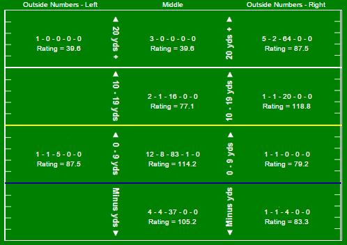 daniel-jones-passing-chart-vs-unc