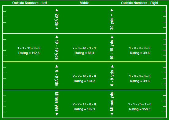 mayfield-pass-chart