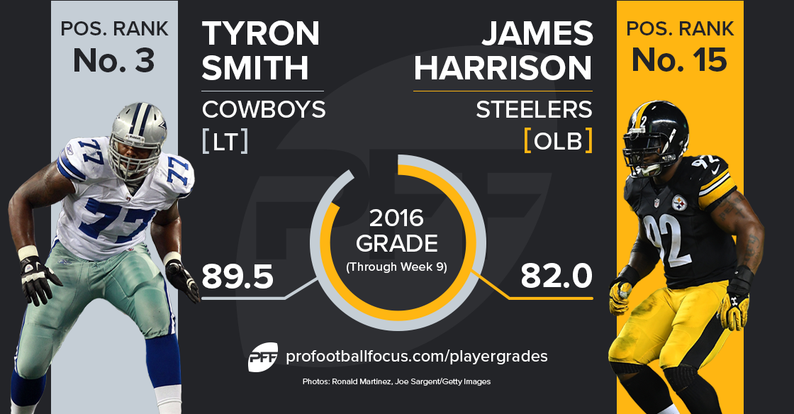 Tyron Smith vs James Harrison