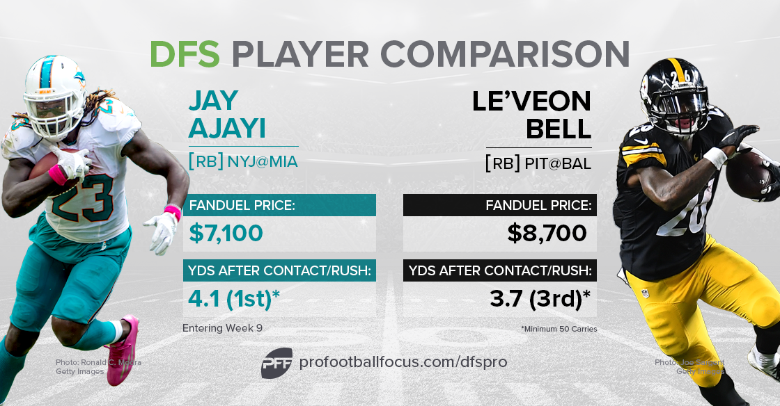bell-ajayi_dfs-comparison1