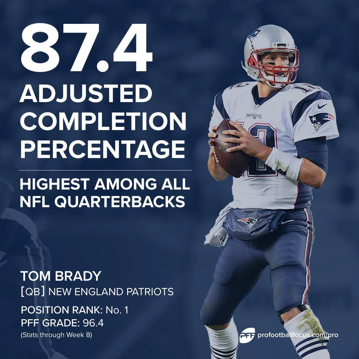 Tom Brady adjusted completion percentage
