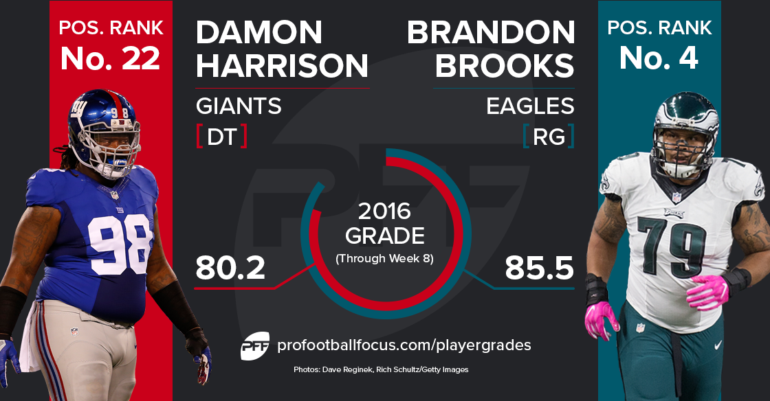 Damon Harrison vs Brandon Brooks