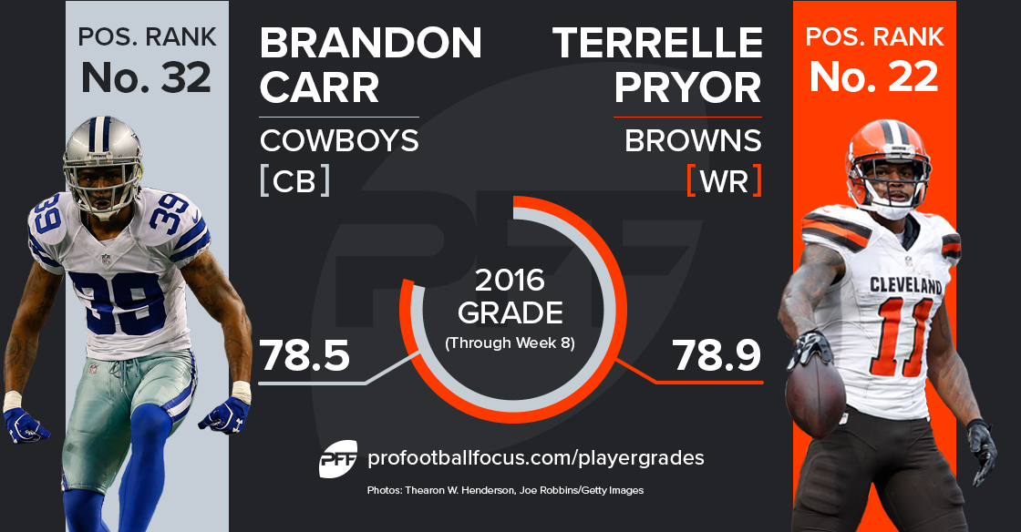 carr-pryor_player-matchup
