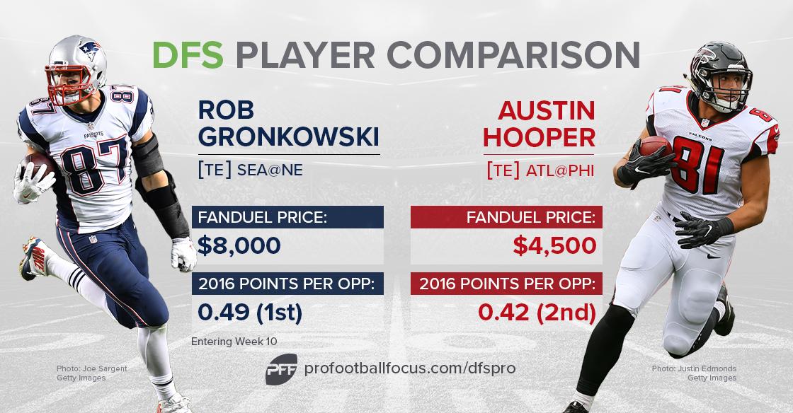 gronkowski-hooper_dfs-comparison