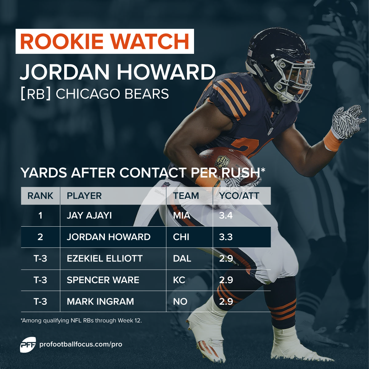 Jordan Howard rookie watch