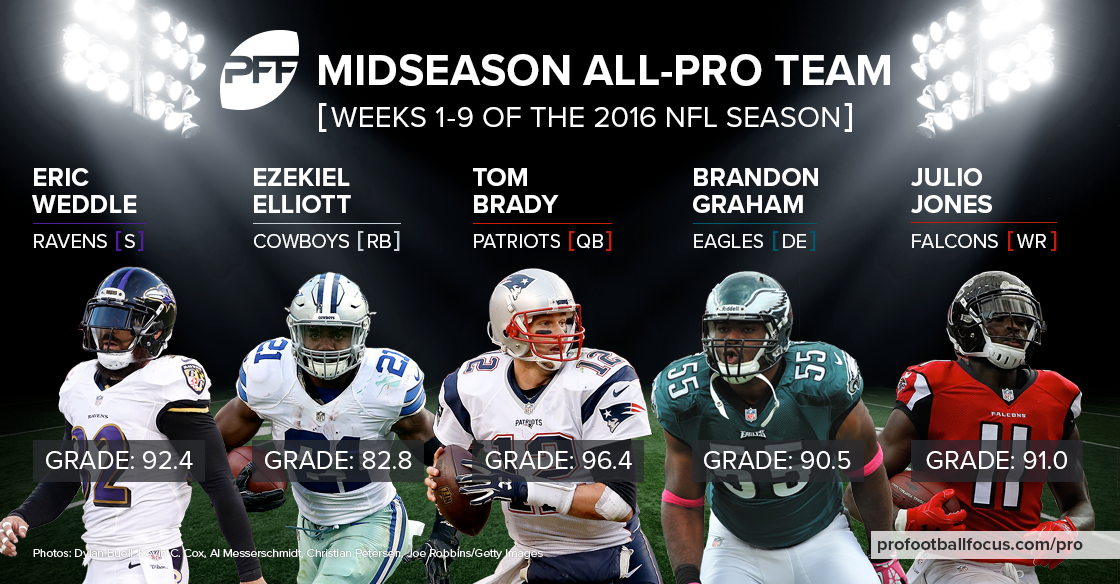 2016 Midseason All-Pro Team