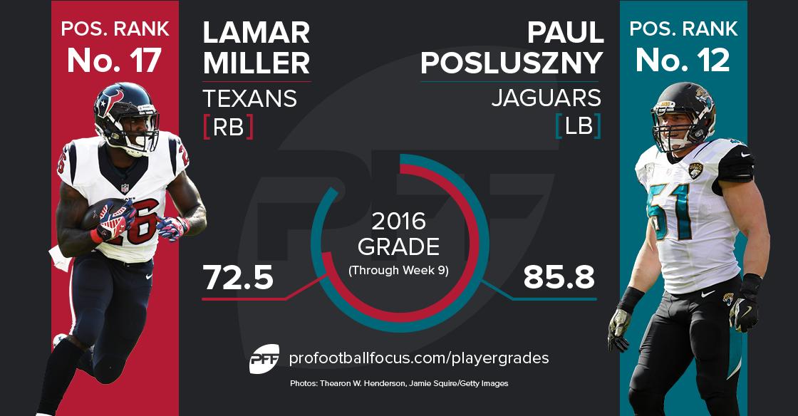 Lamar Miller vs Paul Posluszny