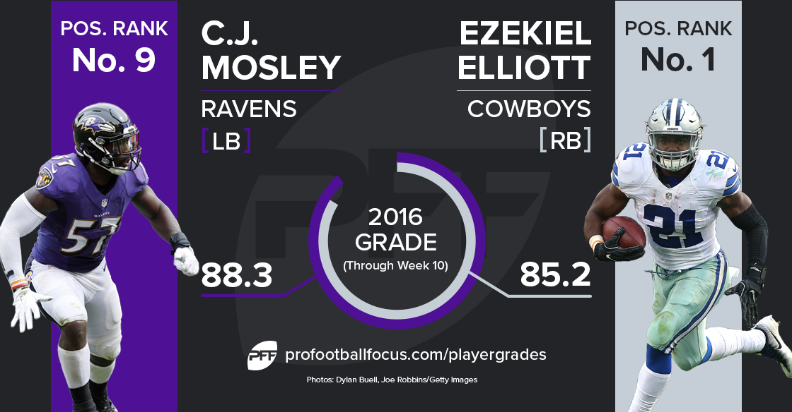 Ezekiel Elliott vs C.J. Mosely