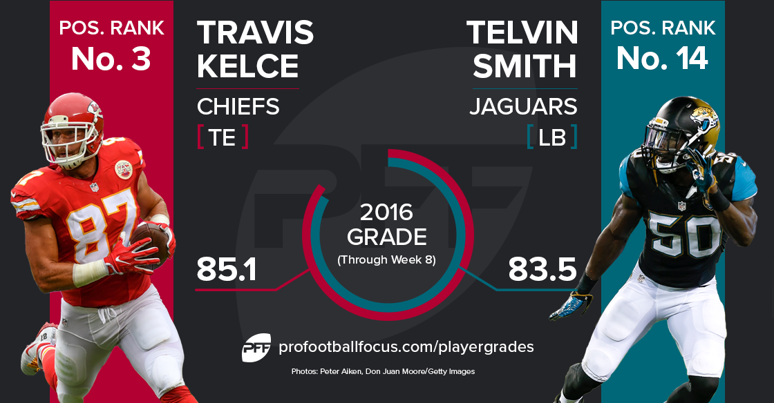 smith-kelce_player-matchup