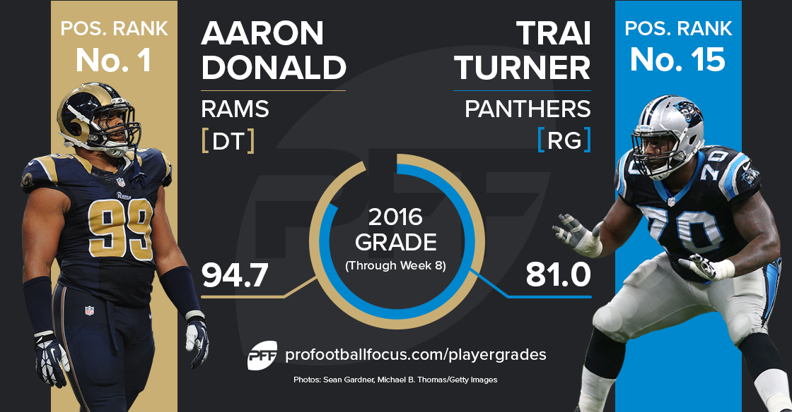 Trai Turner vs Aaron Donald