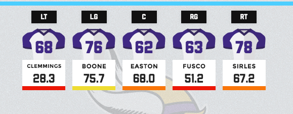Vikings offensive line grades