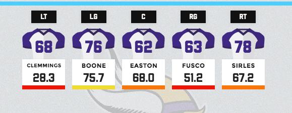 Vikings offensive line grades
