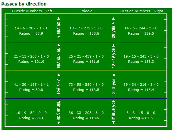 Tom Brady passing chart