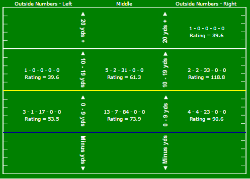 brady-passing-chart-vs-den