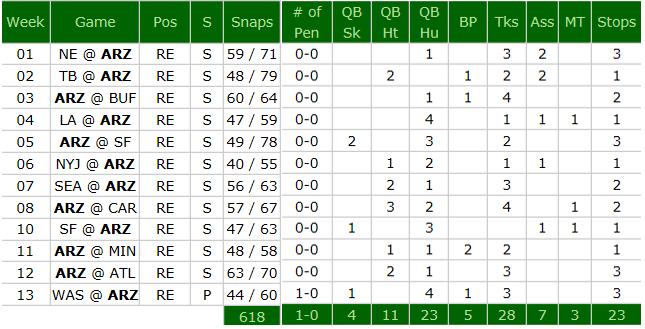 calais-campbell-season-stats
