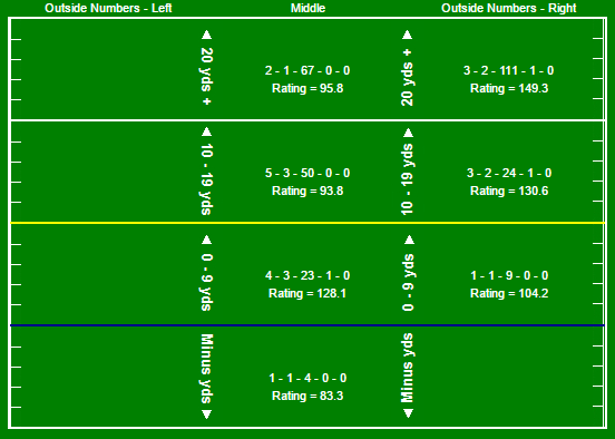 mayfield-passing-chart