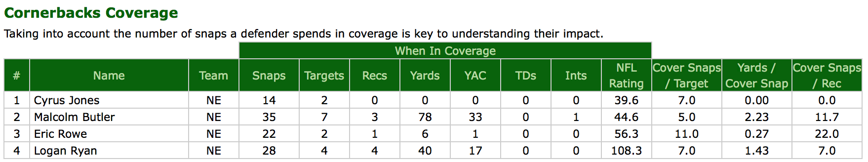 NE CB coverage vs LA