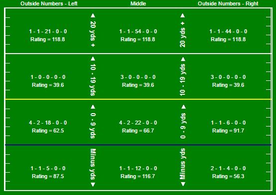 rudolph-pass-chart
