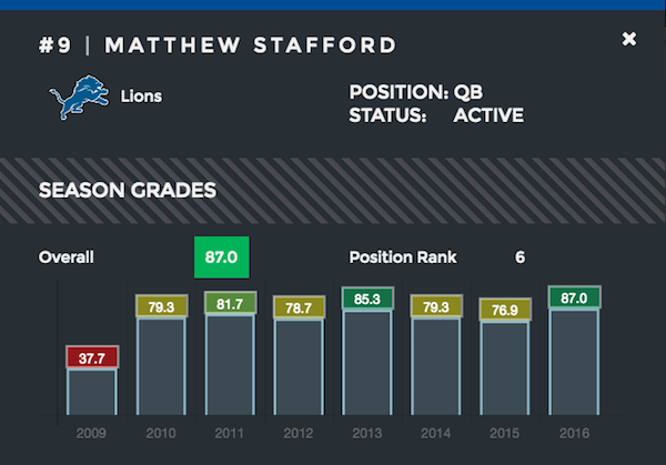 Matthew Stafford season grades