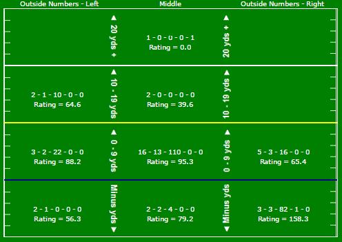 smith-passing-chart-vs-den