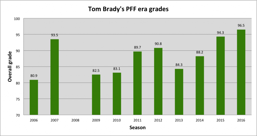 Tom Brady season PFF grades