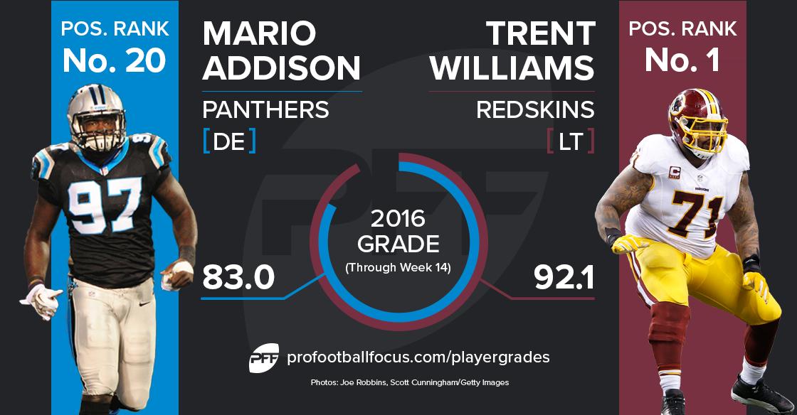 Mario Addison vs. Trent Williams