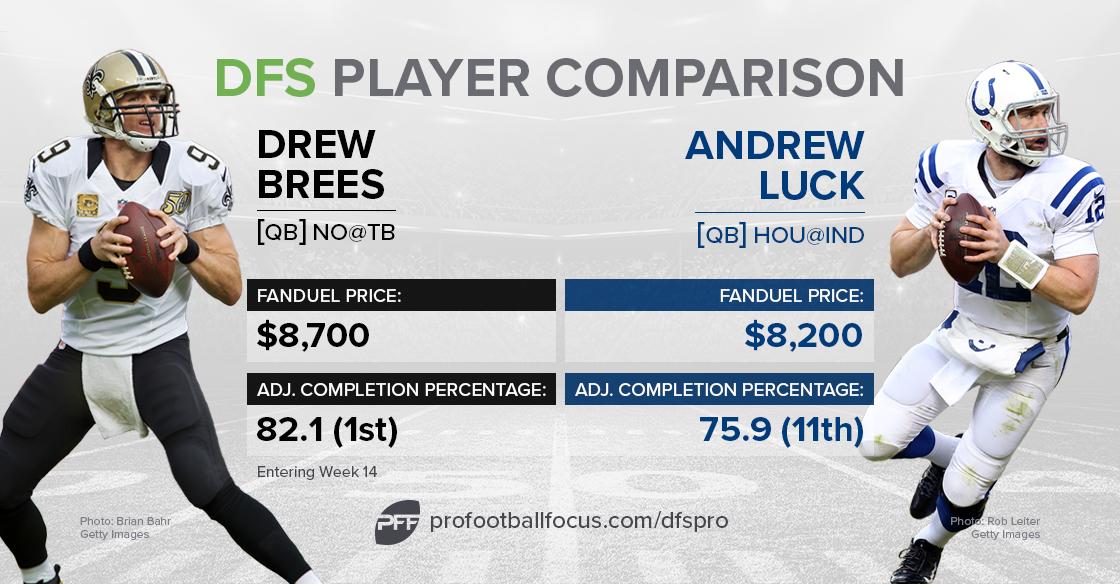 brees-luck_dfs-comparison
